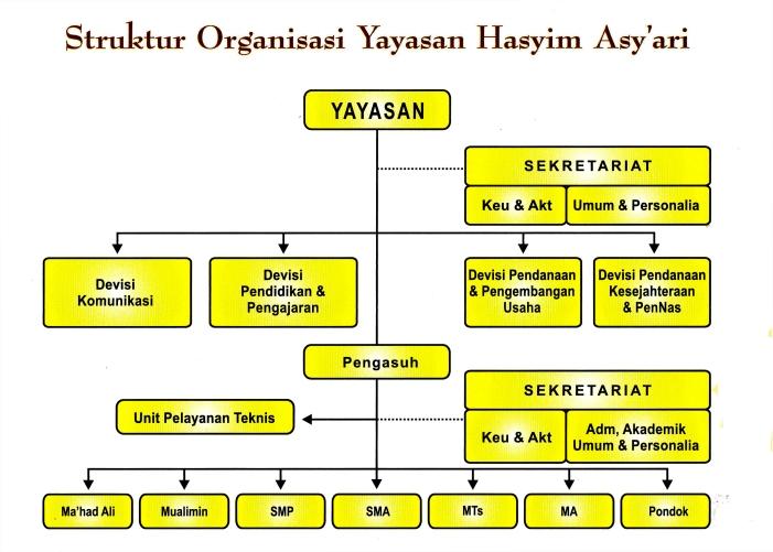YAYASAN HASYIM ASY'ARI 8