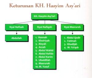 KH. M. Hasyim Asy'ari0002